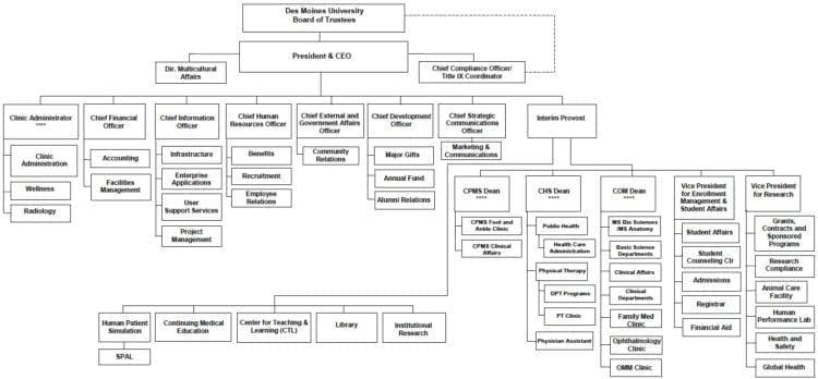 Organizational Structure Des Moines University