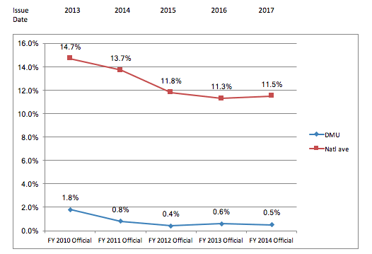 Three Year Official Cohort Student Loan Default Rates