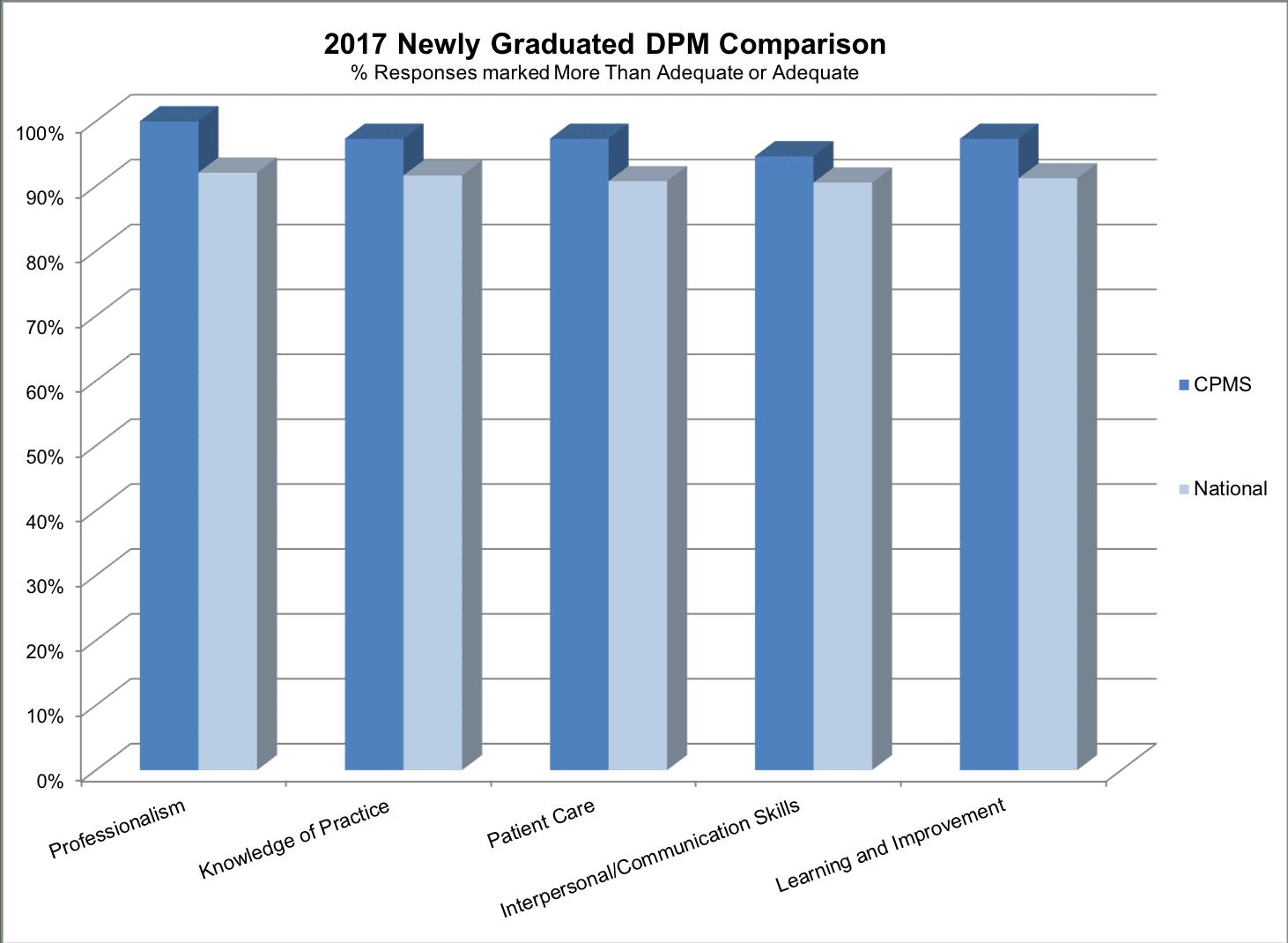 2017-newly-graduated-DPM-compariosn