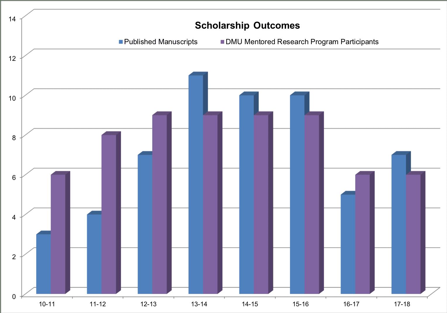 2017-scholarship-outcomes