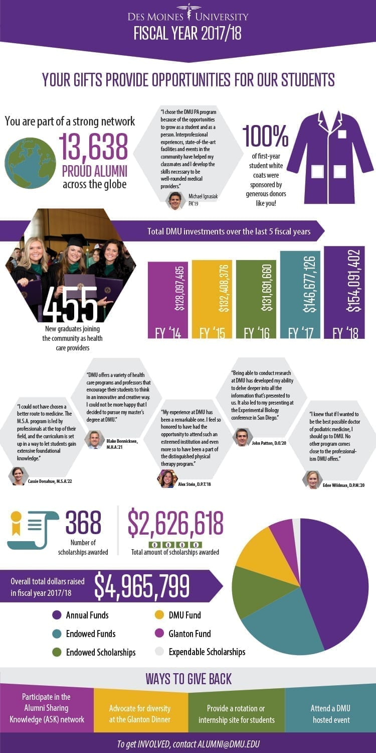FiscalYear2017-18 Infographic