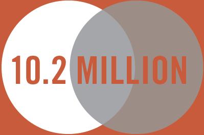 10.2 million