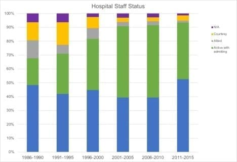Hospital Staff Status