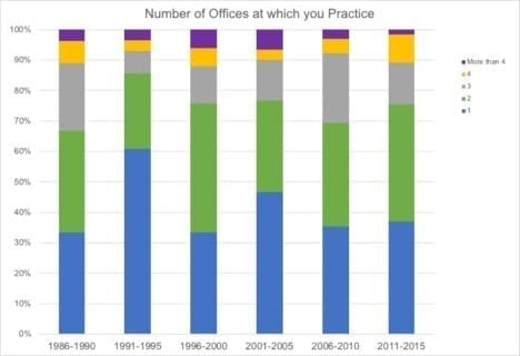 Number of Office Practices