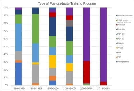 Type of Postgraduate Training Program