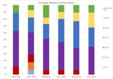 Average Weekly Practice Hours