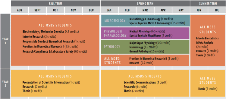 Academic Year 2018-19 Course Schedule