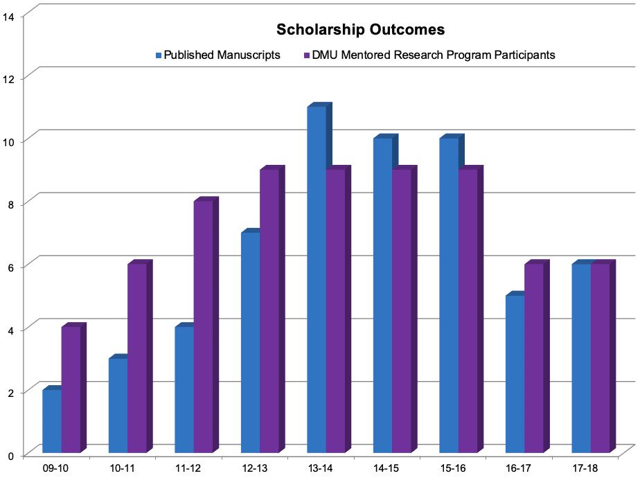 17-18 cpms scholarship outcomes