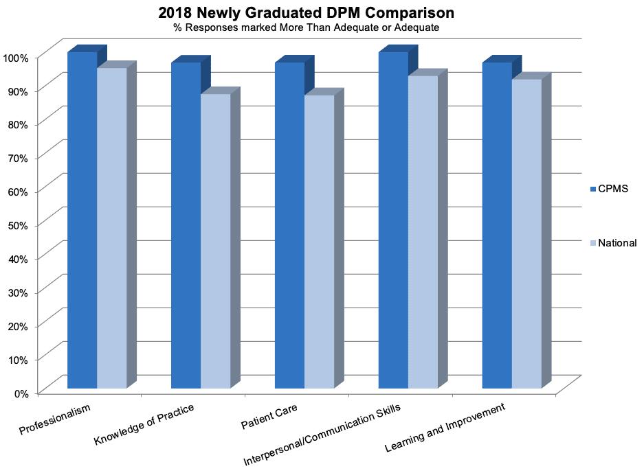 2018 newly graduated dpm comparison