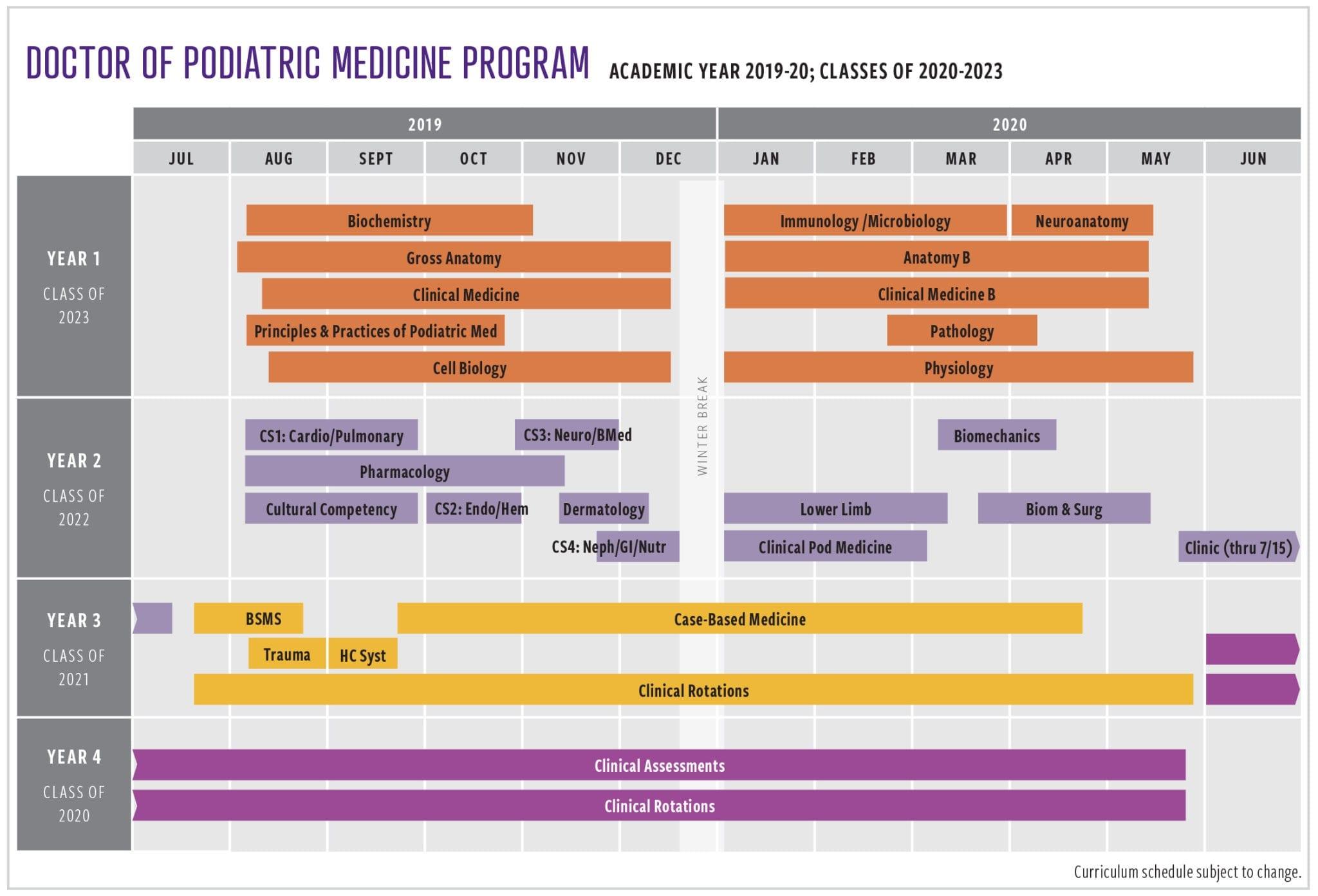 Des Moines University Doctor of Podiatric Medicine 2019-20 Curriculum