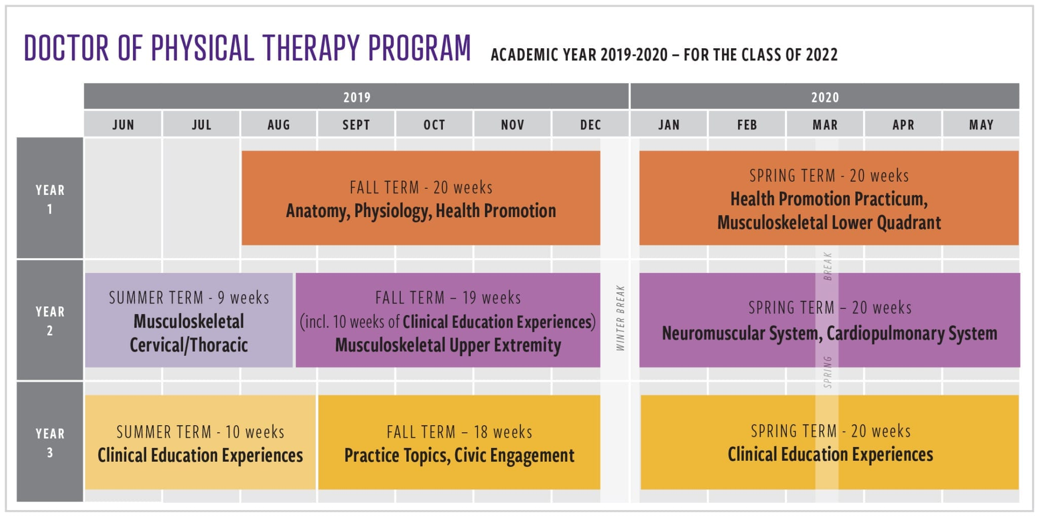 Des Moines University Doctor of Physical Therapy Program 2019-20 Curriculum