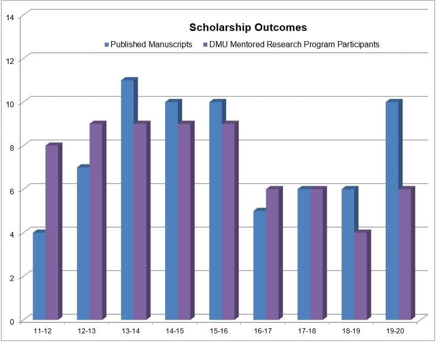 Scholarship Outcomes Updated 2020
