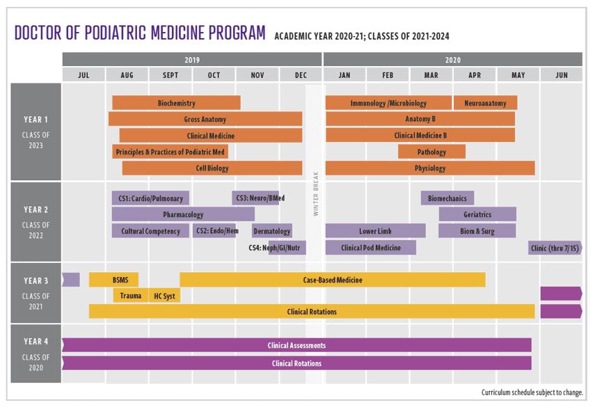 Des Moines University Doctor of Podiatric Medicine 2020-21 Curriculum