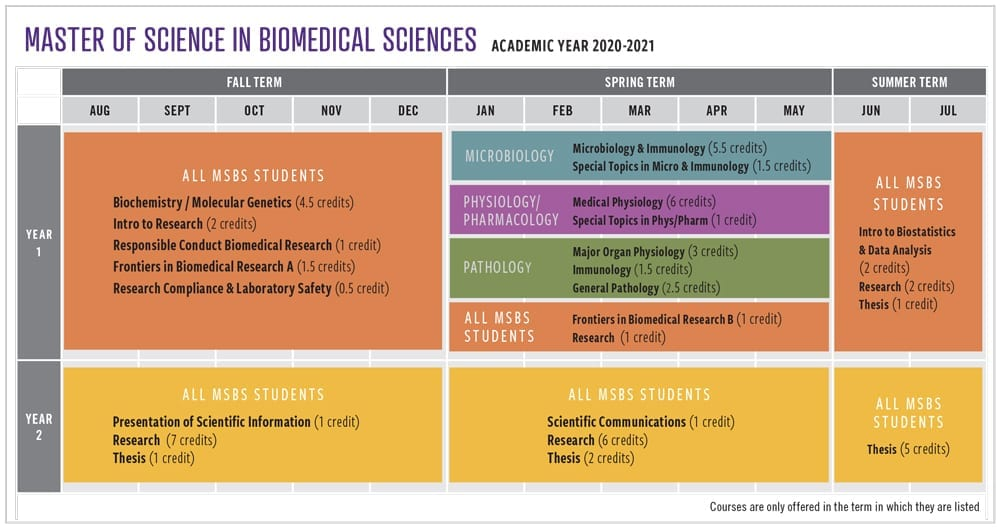 Academic Year 2020-21 Course Schedule
