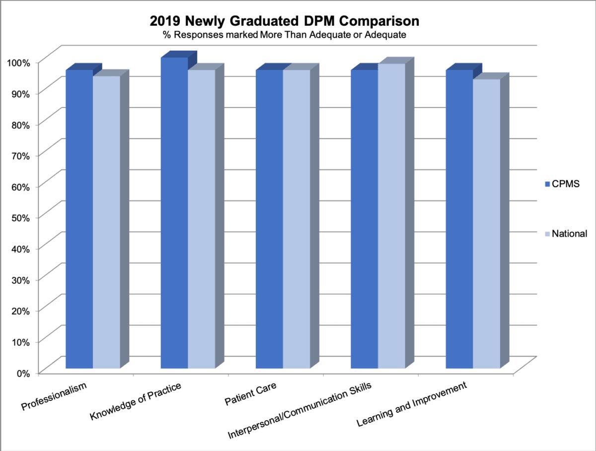 2019-newly-graduated-dpm-comparison