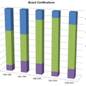 Board Certifications