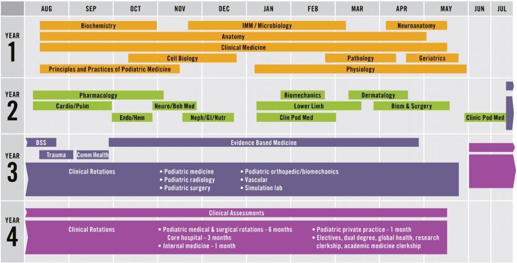 DPM Course Schedule