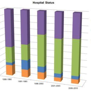 Hospital Status