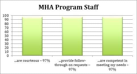 mha programme Find the best mba programs in germany filter programs by tuition, gmat score, work experience, accreditation and more find scholarships for mba programs in germany and get info about rankings, visas, and post-mba jobs in germany.