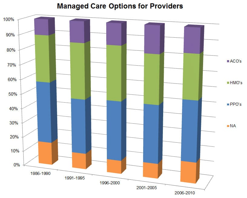 Managed-Care-Options-for-Providers