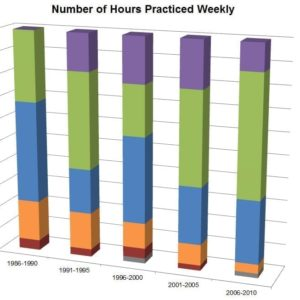 Number of Hours Practiced Weekly
