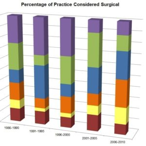 Percentage of Practice Considered Surgical