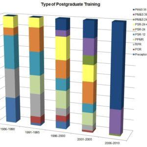 Type of Postgraduate Training