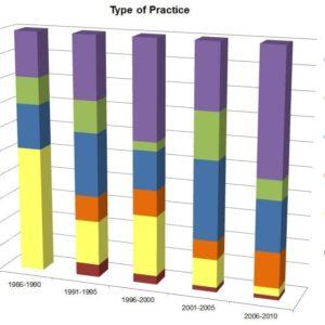 Type of Practice
