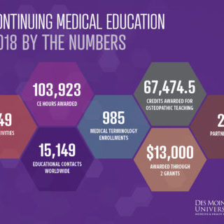 CME By The Numbers