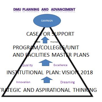 dmu-triangle