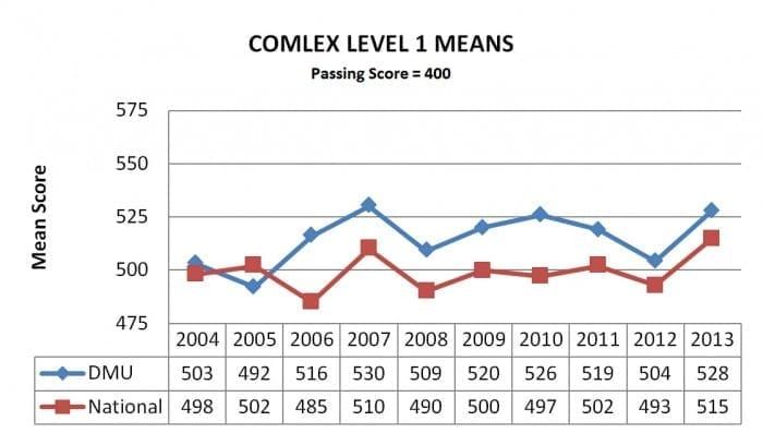 comlex-level-1-means