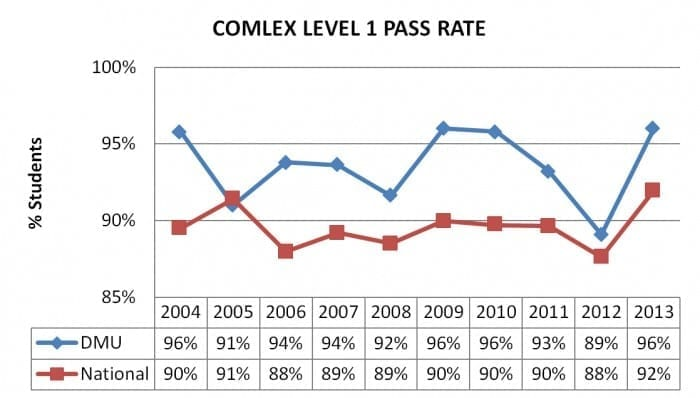 comlex-level-1-pass-rate