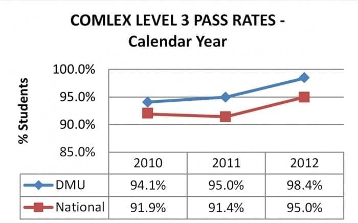 comlex-level-3-pass-rates