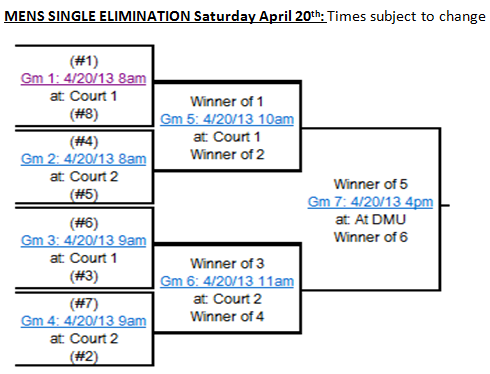 19 man single elimination bracket